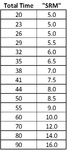 002-Candi Sugar - SRM vs Time source data